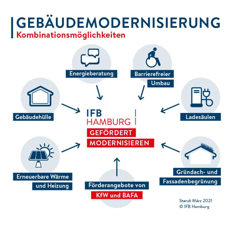 Bergedorfer Bautage Hamburgische Investitions- und Förderbank Gebäudemodernisierung Grafik